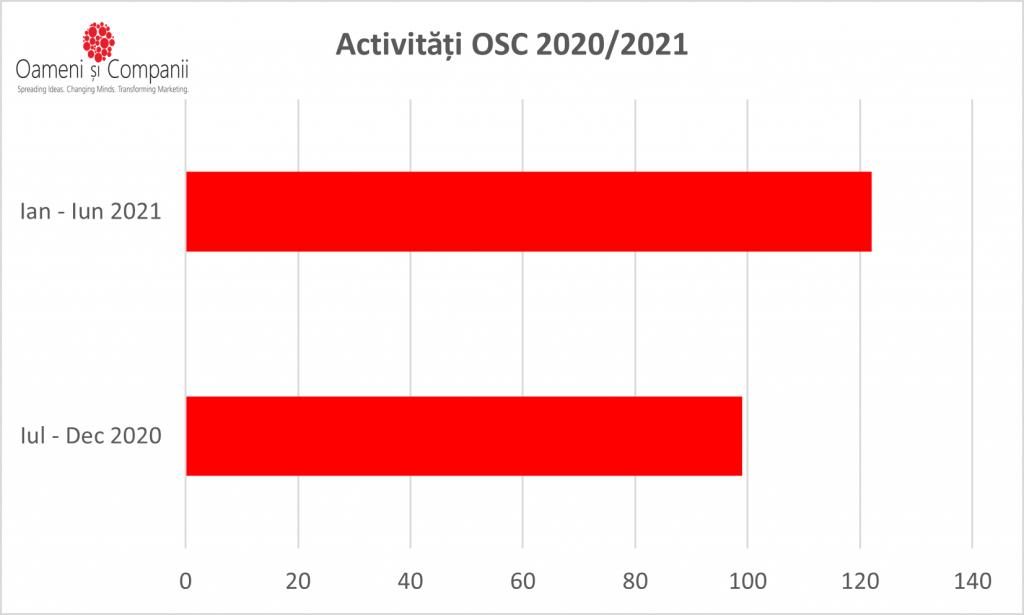 activitati-OSC-2020-2021